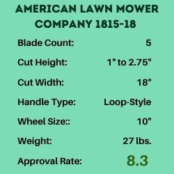Infographics for ALMC 1815 reel mower