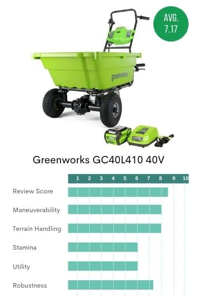 Picture of the Greenworks Wheelbarrow