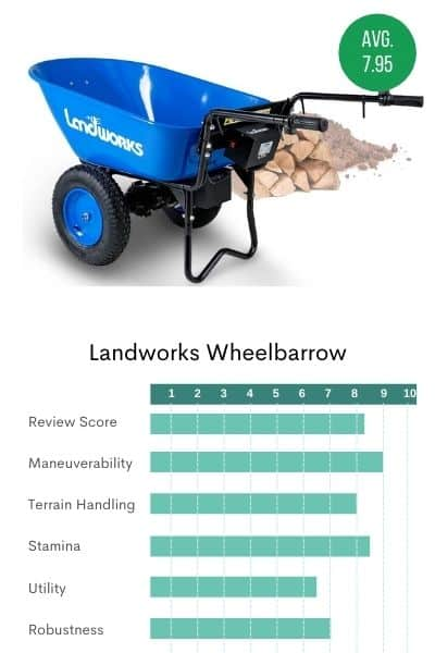 Picture of the blue Landworks wheelbarrow