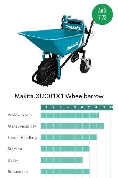 Micture of the blue Makita powered wheelbarrow