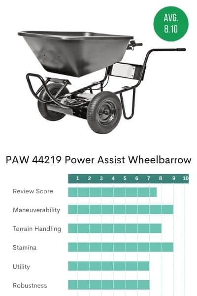 Picture of the PAW powered wheelbarrow