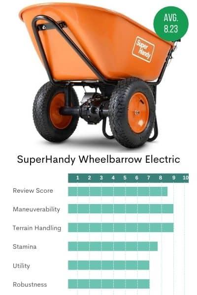 Picture of the SuperHandy 2-wheel powered wheelbarrow